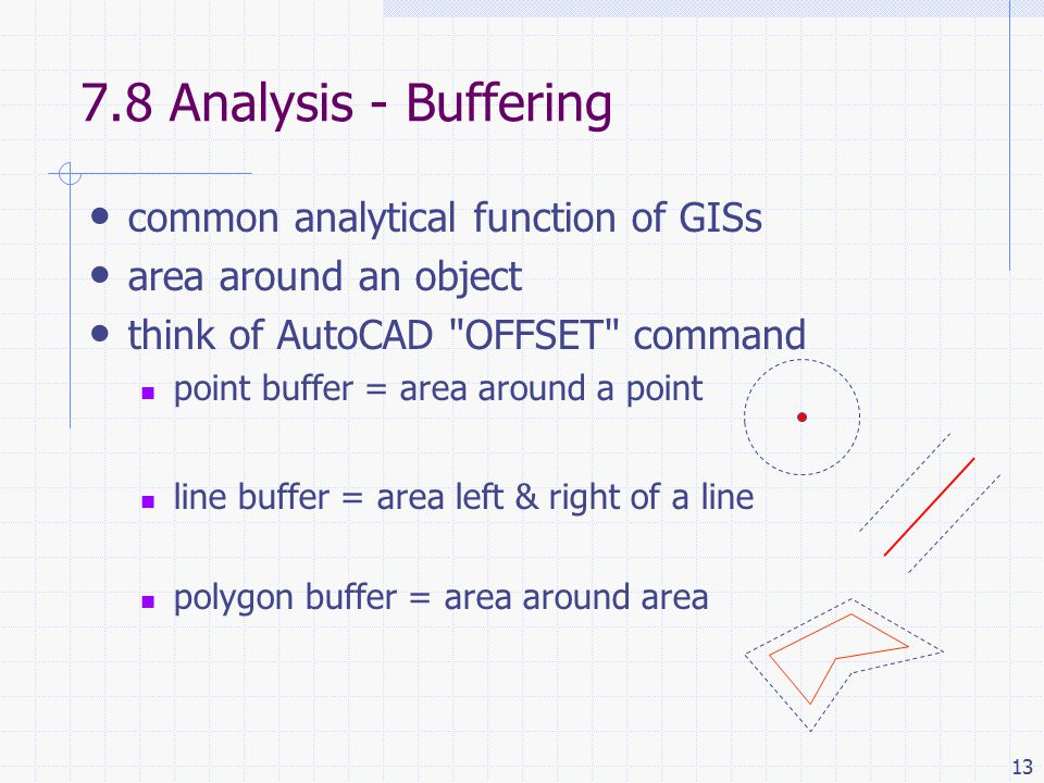 Analysis - Buffering common analytical function of GISs area around an object think of AutoCAD OFFSET command point buffer = area around a point line buffer = area left & right of a line polygon buffer = area around area