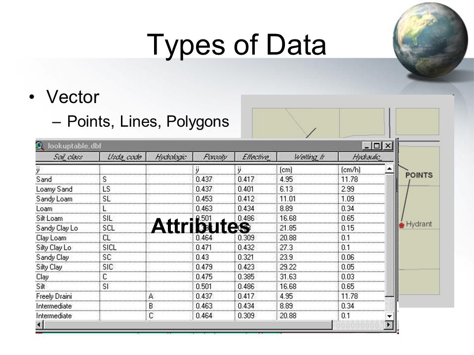 Types of Data Vector –Points, Lines, Polygons Attributes