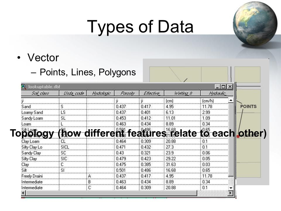 Types of Data Vector –Points, Lines, Polygons Topology (how different features relate to each other)
