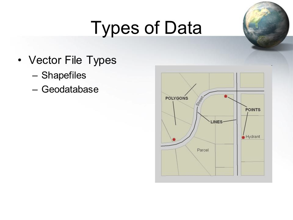 Types of Data Vector File Types –Shapefiles –Geodatabase