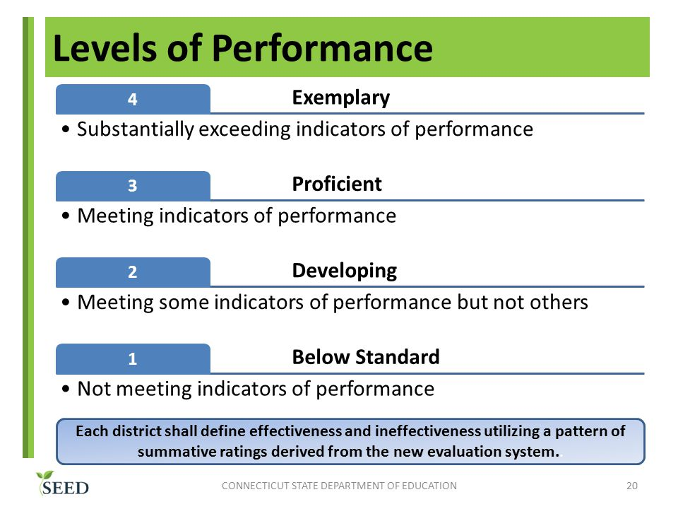 Levels of Performance CONNECTICUT STATE DEPARTMENT OF EDUCATION20 Exemplary 4 Substantially exceeding indicators of performance Proficient 3 Meeting indicators of performance Developing 2 Meeting some indicators of performance but not others Below Standard 1 Not meeting indicators of performance Each district shall define effectiveness and ineffectiveness utilizing a pattern of summative ratings derived from the new evaluation system..