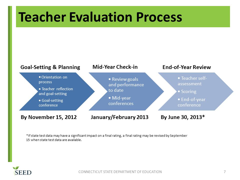 Teacher Evaluation Process  Orientation on process  Teacher reflection and goal-setting  Goal-setting conference  Review goals and performance to date  Mid-year conferences  Teacher self- assessment  Scoring  End-of-year conference CONNECTICUT STATE DEPARTMENT OF EDUCATION7 Goal-Setting & Planning Mid-Year Check-in End-of-Year Review By November 15, 2012January/February 2013By June 30, 2013* *If state test data may have a significant impact on a final rating, a final rating may be revised by September 15 when state test data are available.