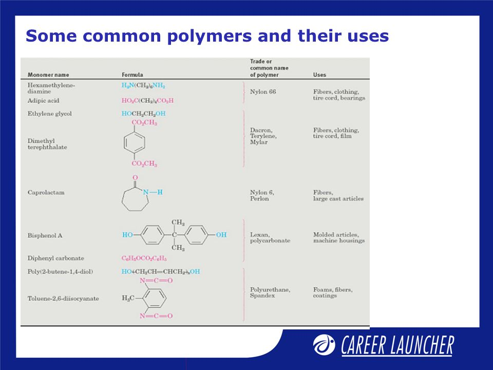 Some common polymers and their uses