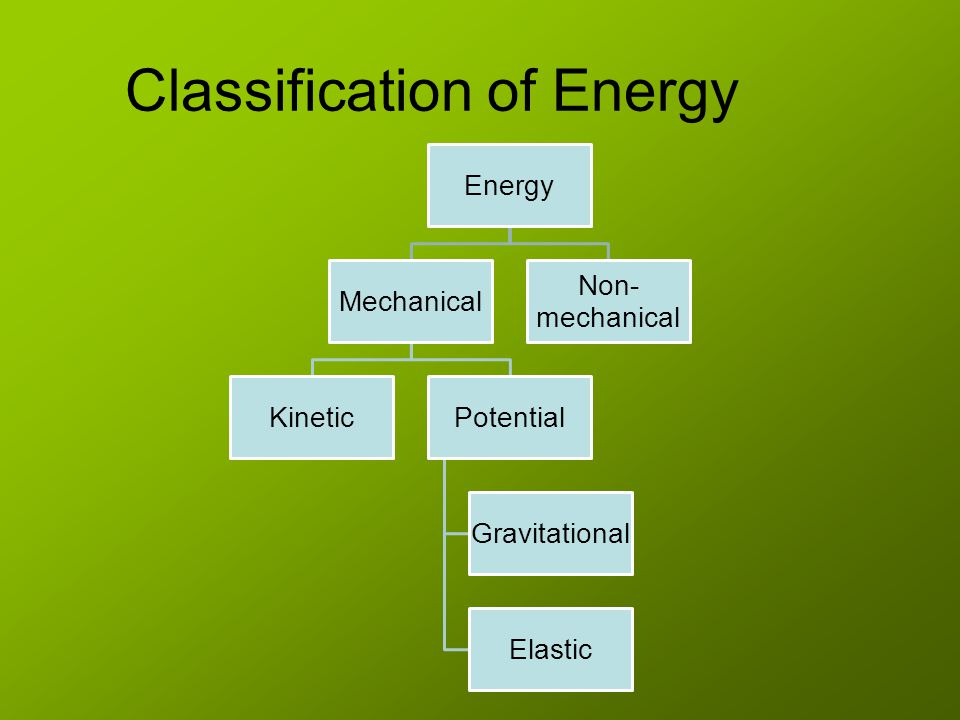 Classification of Energy Energy Mechanical KineticPotential Gravitational Elastic Non- mechanical