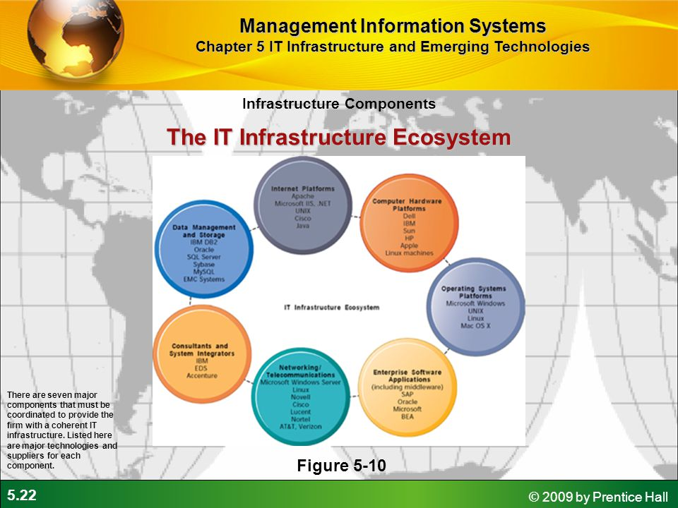 5.22 © 2009 by Prentice Hall The IT Infrastructure Ecosystem Figure 5-10 There are seven major components that must be coordinated to provide the firm with a coherent IT infrastructure.