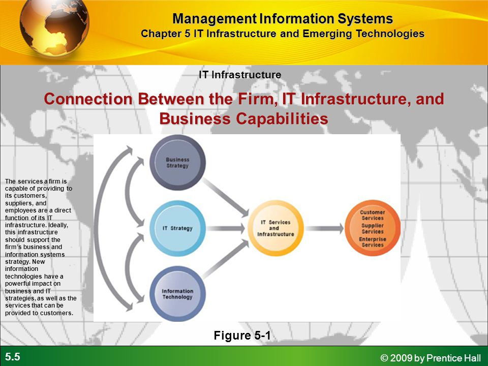 5.5 © 2009 by Prentice Hall Connection Between the Firm, IT Infrastructure, and Business Capabilities Figure 5-1 The services a firm is capable of providing to its customers, suppliers, and employees are a direct function of its IT infrastructure.