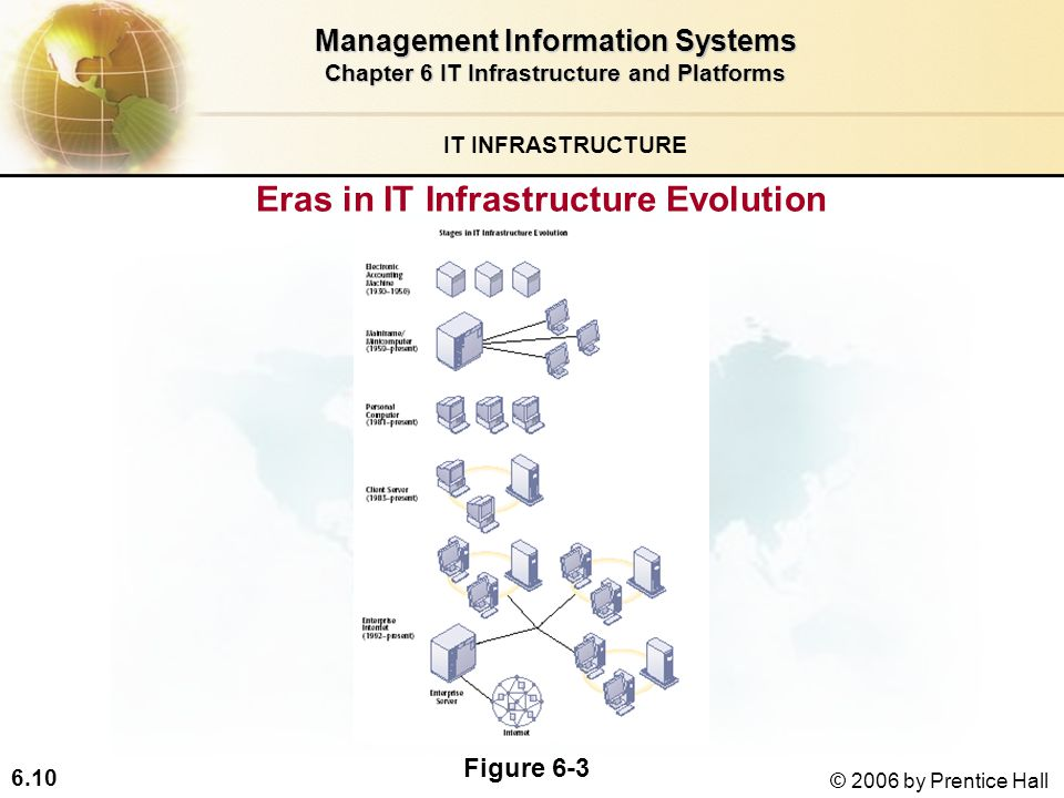 6.10 © 2006 by Prentice Hall IT INFRASTRUCTURE Eras in IT Infrastructure Evolution Management Information Systems Chapter 6 IT Infrastructure and Platforms Figure 6-3