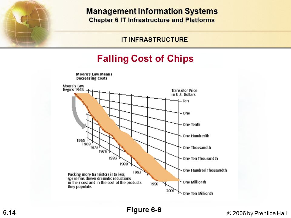 6.14 © 2006 by Prentice Hall IT INFRASTRUCTURE Falling Cost of Chips Management Information Systems Chapter 6 IT Infrastructure and Platforms Figure 6-6
