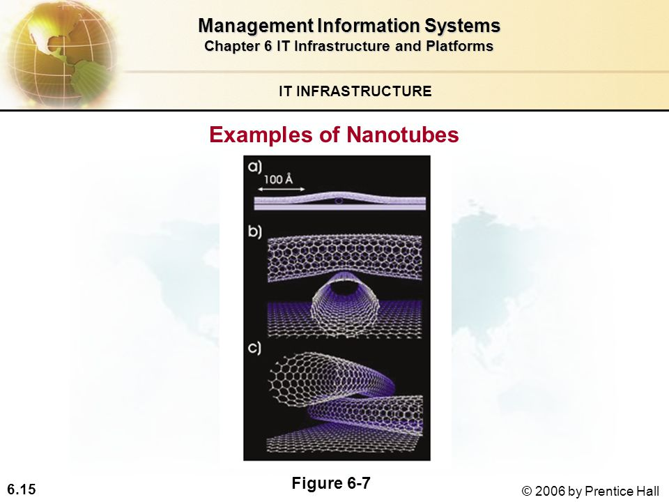 6.15 © 2006 by Prentice Hall IT INFRASTRUCTURE Examples of Nanotubes Management Information Systems Chapter 6 IT Infrastructure and Platforms Figure 6-7