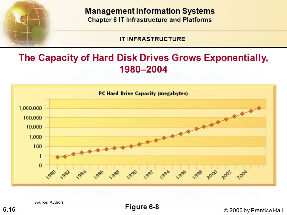 6.16 © 2006 by Prentice Hall IT INFRASTRUCTURE The Capacity of Hard Disk Drives Grows Exponentially, 1980–2004 Management Information Systems Chapter 6 IT Infrastructure and Platforms Figure 6-8 Source: Authors.