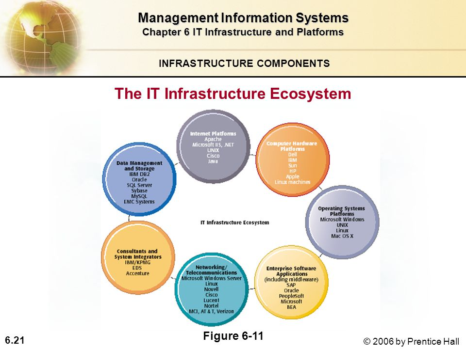 6.21 © 2006 by Prentice Hall The IT Infrastructure Ecosystem Management Information Systems Chapter 6 IT Infrastructure and Platforms INFRASTRUCTURE COMPONENTS Figure 6-11
