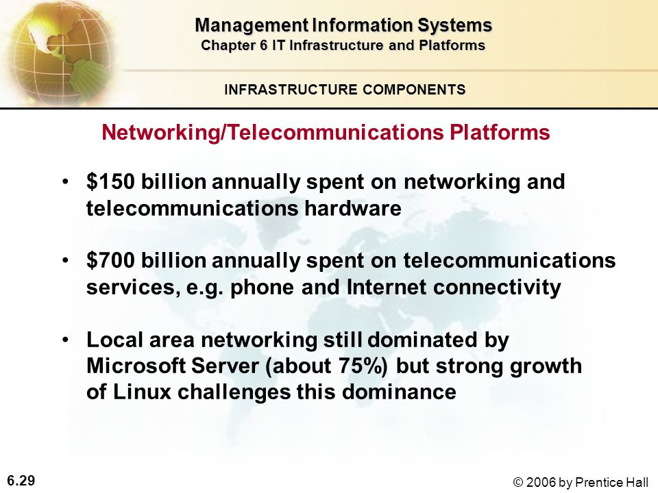 6.29 © 2006 by Prentice Hall Management Information Systems Chapter 6 IT Infrastructure and Platforms Networking/Telecommunications Platforms $150 billion annually spent on networking and telecommunications hardware $700 billion annually spent on telecommunications services, e.g.