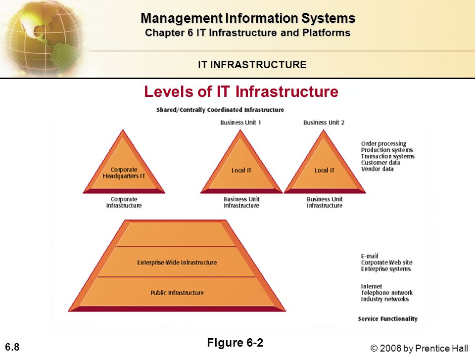 6.8 © 2006 by Prentice Hall IT INFRASTRUCTURE Levels of IT Infrastructure Management Information Systems Chapter 6 IT Infrastructure and Platforms Figure 6-2