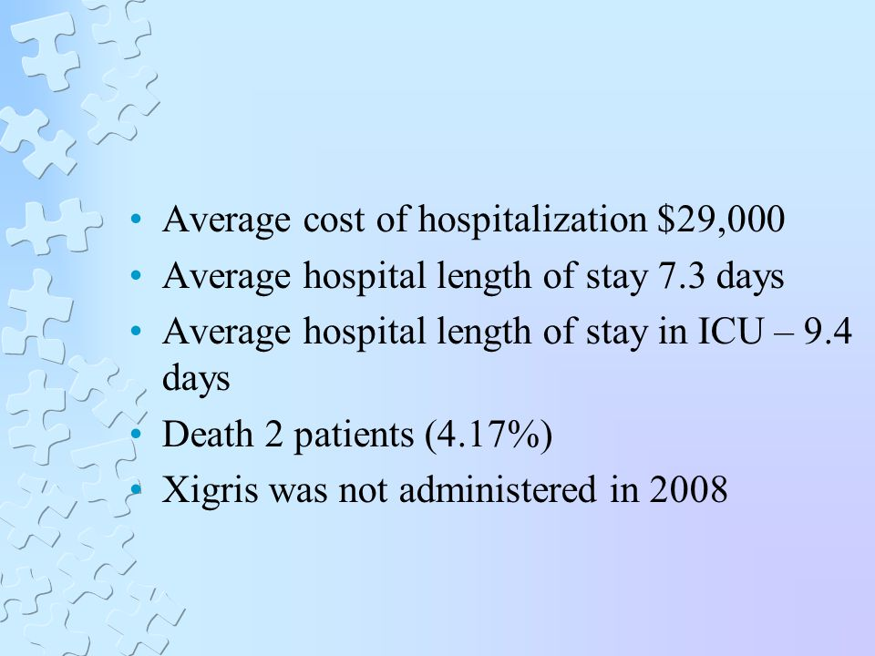 Average cost of hospitalization $29,000 Average hospital length of stay 7.3 days Average hospital length of stay in ICU – 9.4 days Death 2 patients (4.17%) Xigris was not administered in 2008