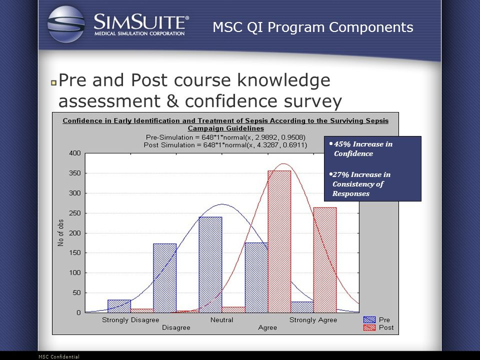 MSC Confidential MSC QI Program Components Pre and Post course knowledge assessment & confidence survey  45% Increase in Confidence  27% Increase in Consistency of Responses
