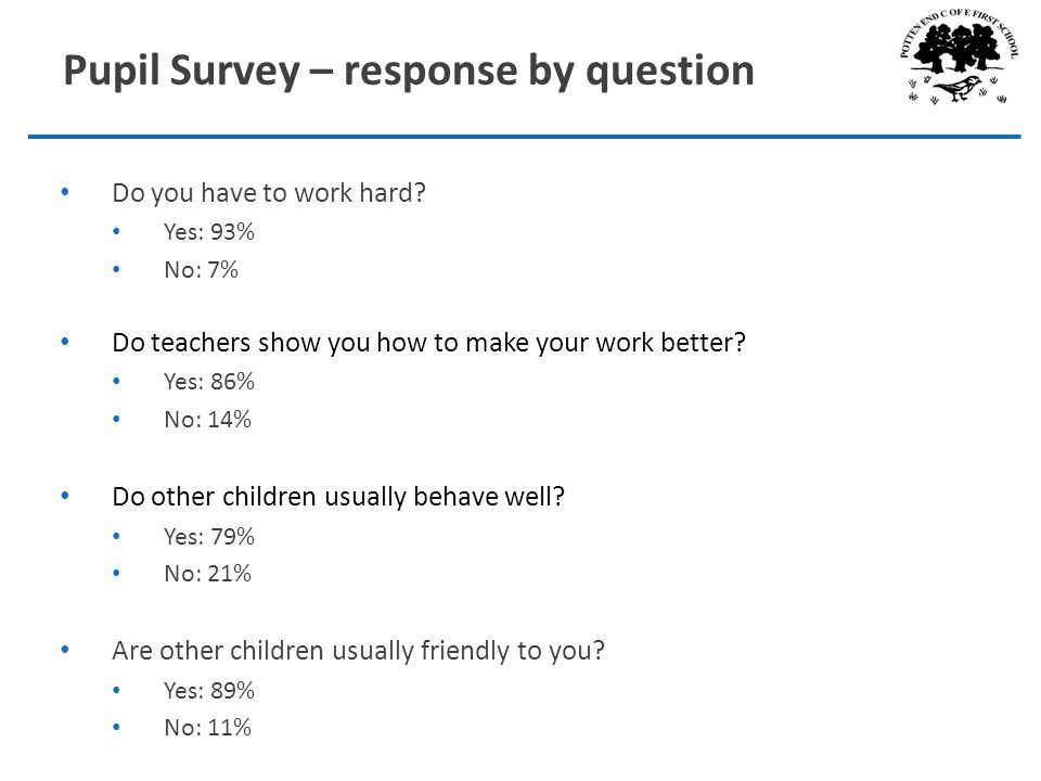 Do you have to work hard. Yes: 93% No: 7% Do teachers show you how to make your work better.