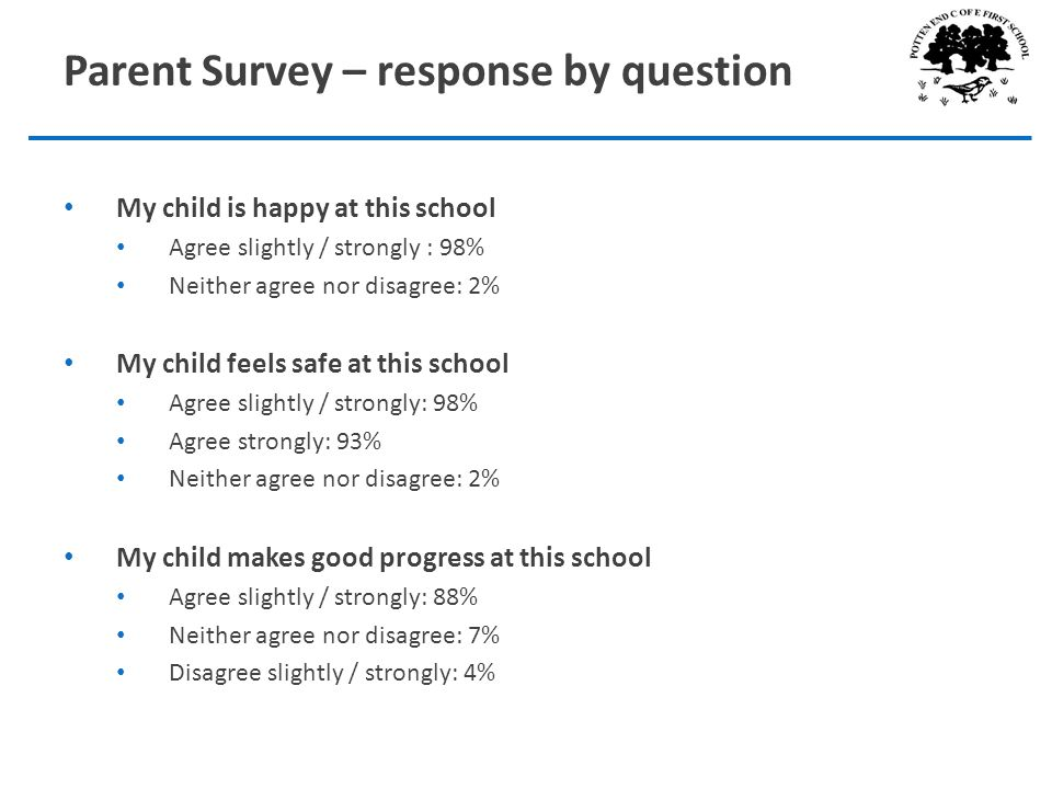Parent Survey – response by question My child is happy at this school Agree slightly / strongly : 98% Neither agree nor disagree: 2% My child feels safe at this school Agree slightly / strongly: 98% Agree strongly: 93% Neither agree nor disagree: 2% My child makes good progress at this school Agree slightly / strongly: 88% Neither agree nor disagree: 7% Disagree slightly / strongly: 4%