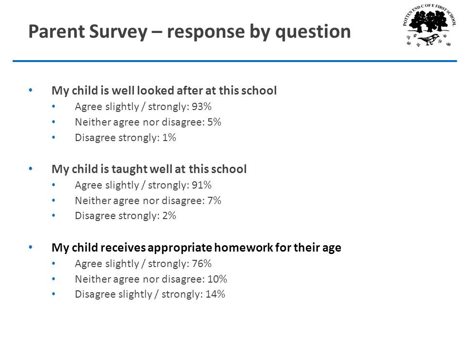 Parent Survey – response by question My child is well looked after at this school Agree slightly / strongly: 93% Neither agree nor disagree: 5% Disagree strongly: 1% My child is taught well at this school Agree slightly / strongly: 91% Neither agree nor disagree: 7% Disagree strongly: 2% My child receives appropriate homework for their age Agree slightly / strongly: 76% Neither agree nor disagree: 10% Disagree slightly / strongly: 14%
