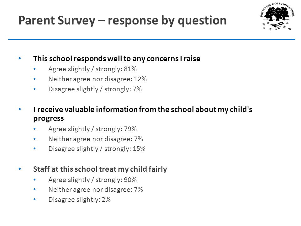 Parent Survey – response by question This school responds well to any concerns I raise Agree slightly / strongly: 81% Neither agree nor disagree: 12% Disagree slightly / strongly: 7% I receive valuable information from the school about my child s progress Agree slightly / strongly: 79% Neither agree nor disagree: 7% Disagree slightly / strongly: 15% Staff at this school treat my child fairly Agree slightly / strongly: 90% Neither agree nor disagree: 7% Disagree slightly: 2%