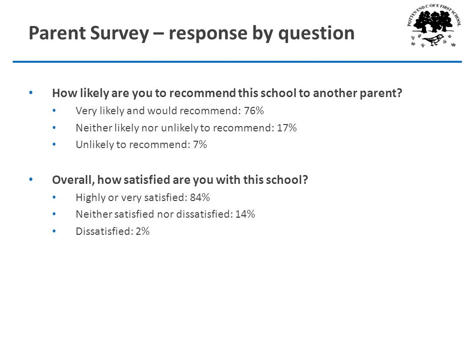 Parent Survey – response by question How likely are you to recommend this school to another parent.