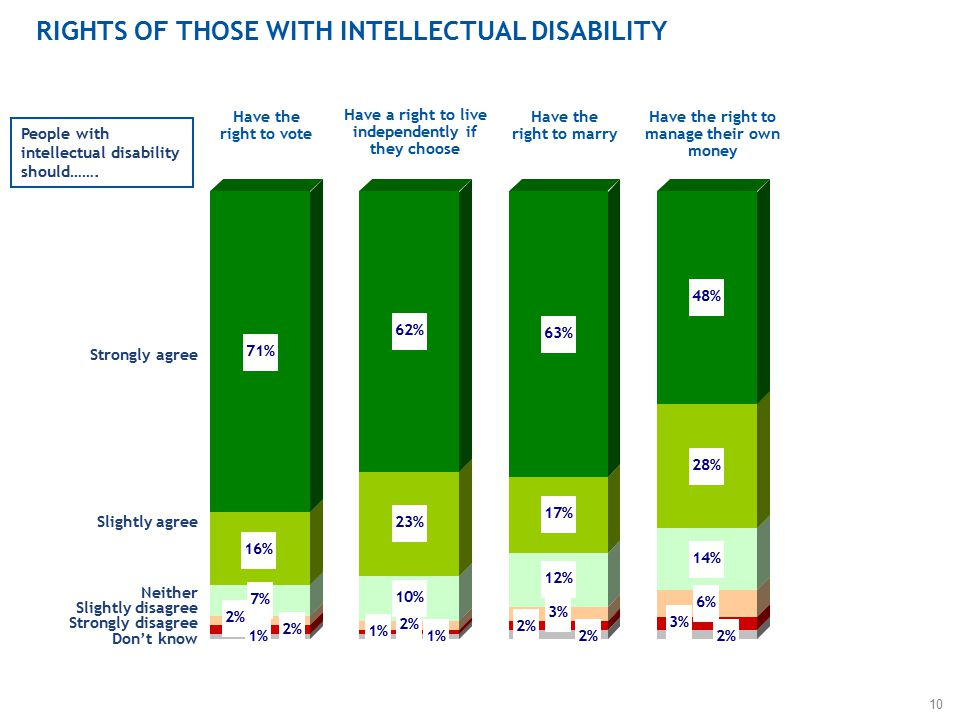 10 RIGHTS OF THOSE WITH INTELLECTUAL DISABILITY Strongly agree Slightly agree Neither Slightly disagree Strongly disagree Don't know People with intellectual disability should…….