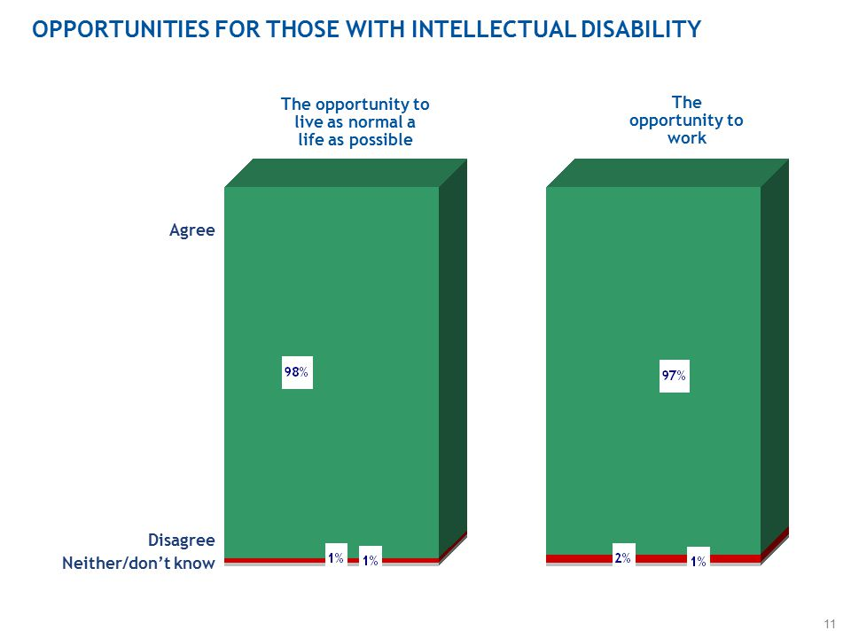 11 OPPORTUNITIES FOR THOSE WITH INTELLECTUAL DISABILITY The opportunity to live as normal a life as possible The opportunity to work Agree Disagree Neither/don't know