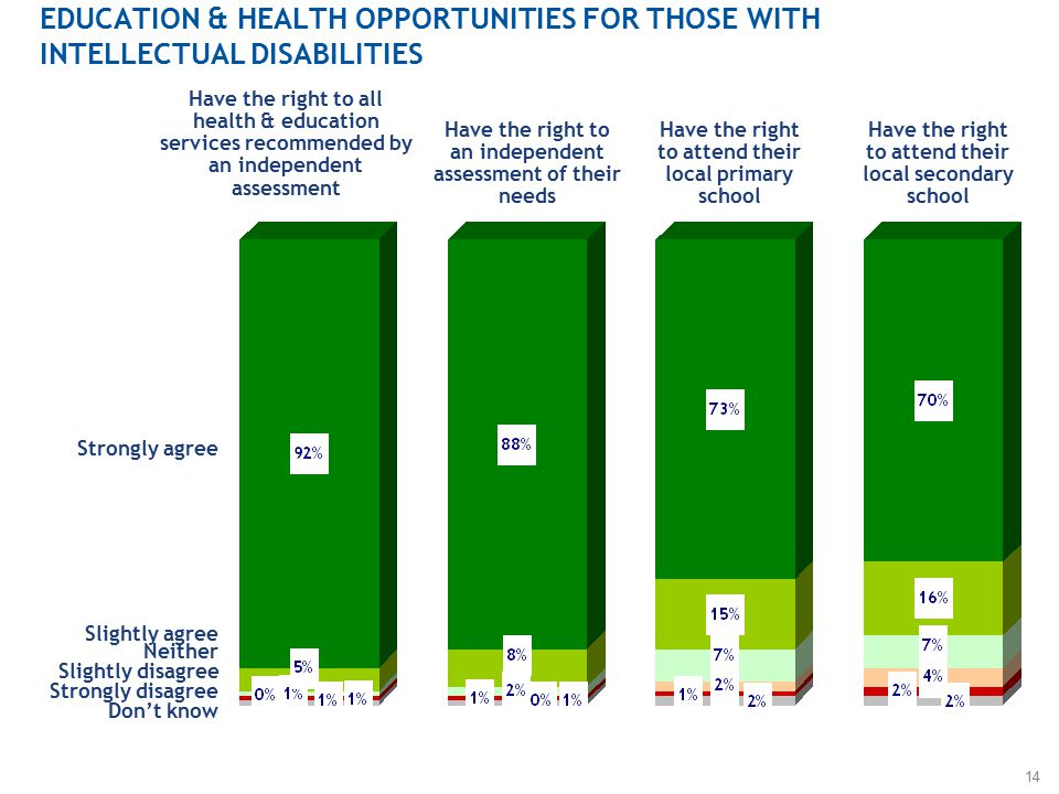14 EDUCATION & HEALTH OPPORTUNITIES FOR THOSE WITH INTELLECTUAL DISABILITIES Have the right to all health & education services recommended by an independent assessment Strongly agree Slightly agree Neither Slightly disagree Strongly disagree Don't know Have the right to an independent assessment of their needs Have the right to attend their local primary school Have the right to attend their local secondary school