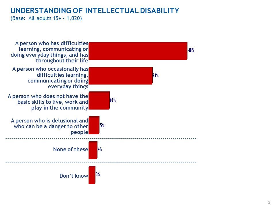 3 UNDERSTANDING OF INTELLECTUAL DISABILITY (Base: All adults ,020) A person who has difficulties learning, communicating or doing everyday things, and has throughout their life A person who occasionally has difficulties learning, communicating or doing everyday things A person who does not have the basic skills to live, work and play in the community A person who is delusional and who can be a danger to other people None of these Don't know