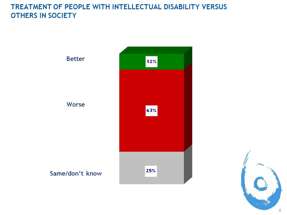 4 TREATMENT OF PEOPLE WITH INTELLECTUAL DISABILITY VERSUS OTHERS IN SOCIETY Better Worse Same/don't know