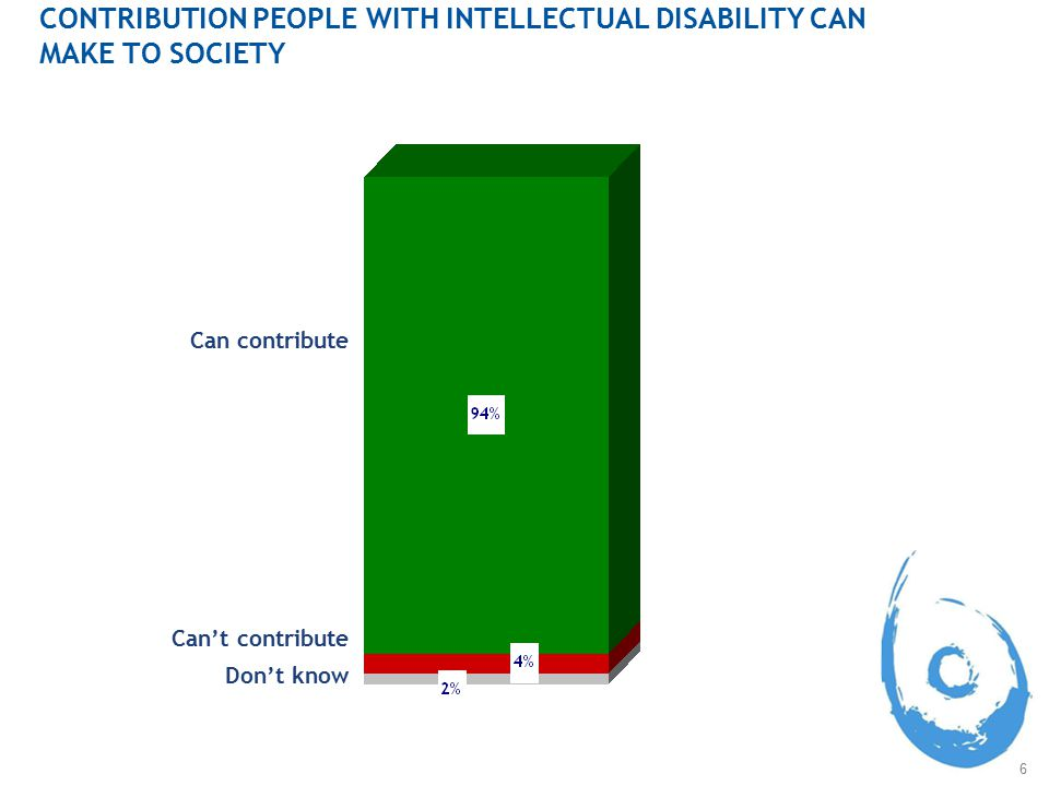 6 CONTRIBUTION PEOPLE WITH INTELLECTUAL DISABILITY CAN MAKE TO SOCIETY Can contribute Can't contribute Don't know