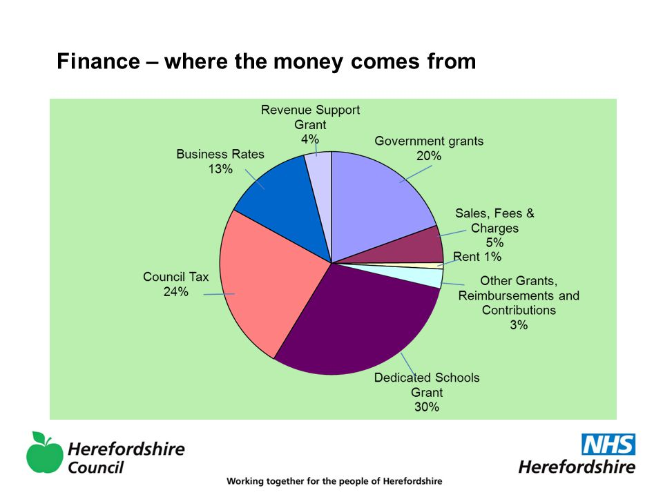 Finance – where the money comes from
