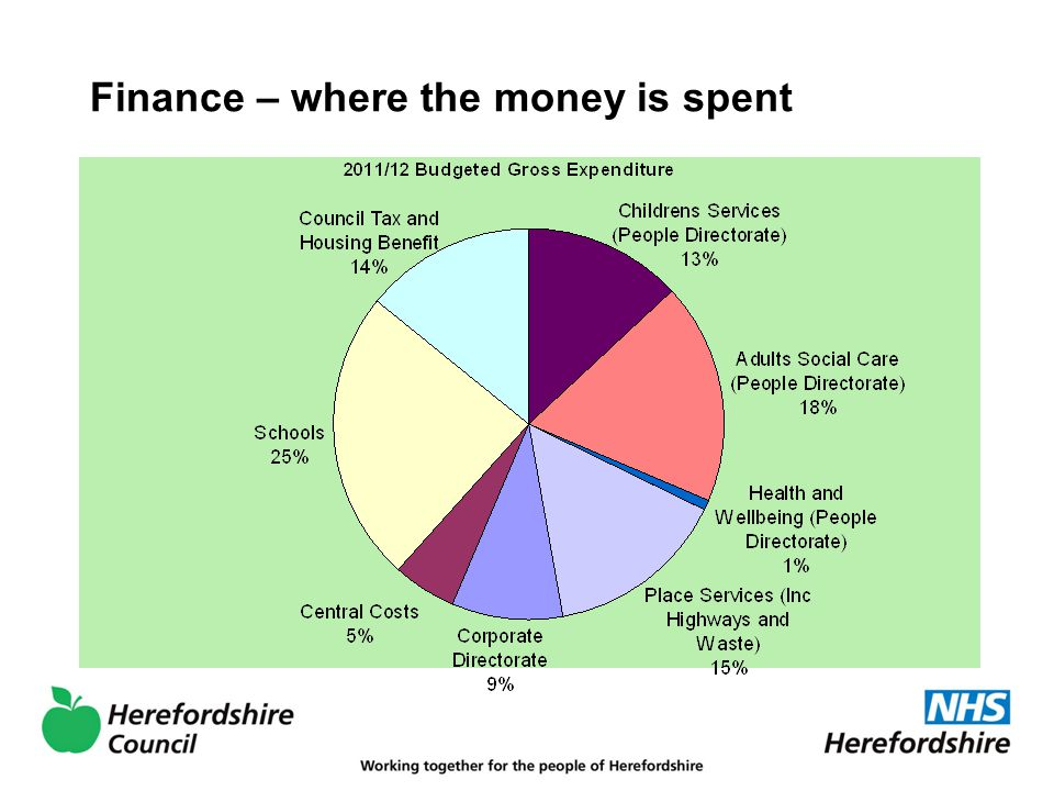 Finance – where the money is spent