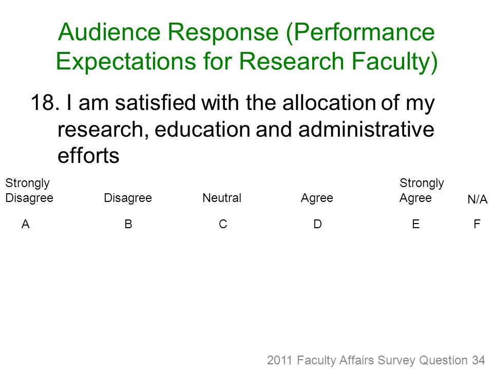 Audience Response (Performance Expectations for Research Faculty) 18.