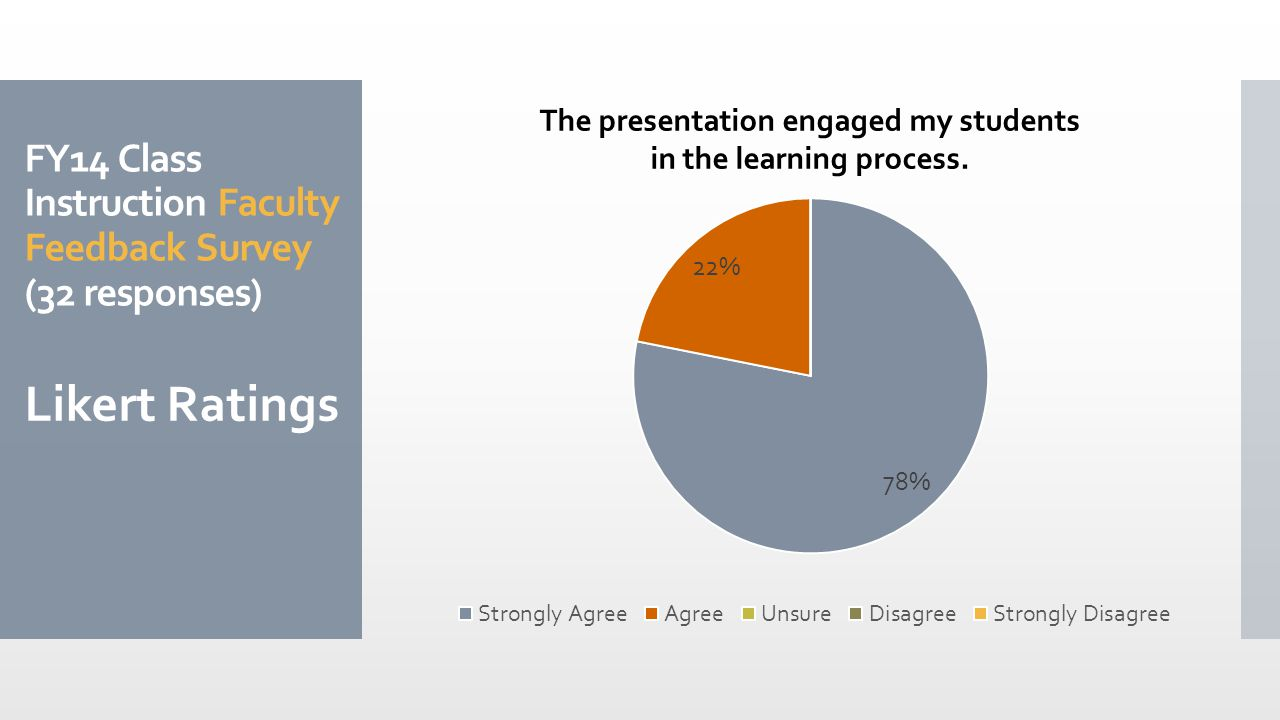 FY14 Class Instruction Faculty Feedback Survey (32 responses) Likert Ratings The presentation engaged my students in the learning process.