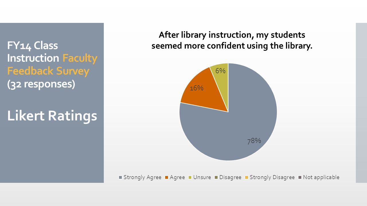 FY14 Class Instruction Faculty Feedback Survey (32 responses) Likert Ratings After library instruction, my students seemed more confident using the library.