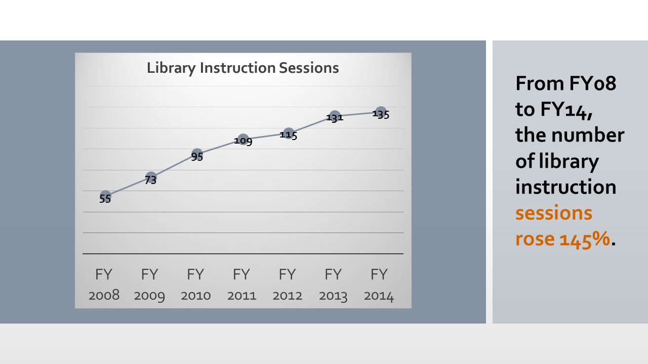 From FY08 to FY14, the number of library instruction sessions rose 145%.