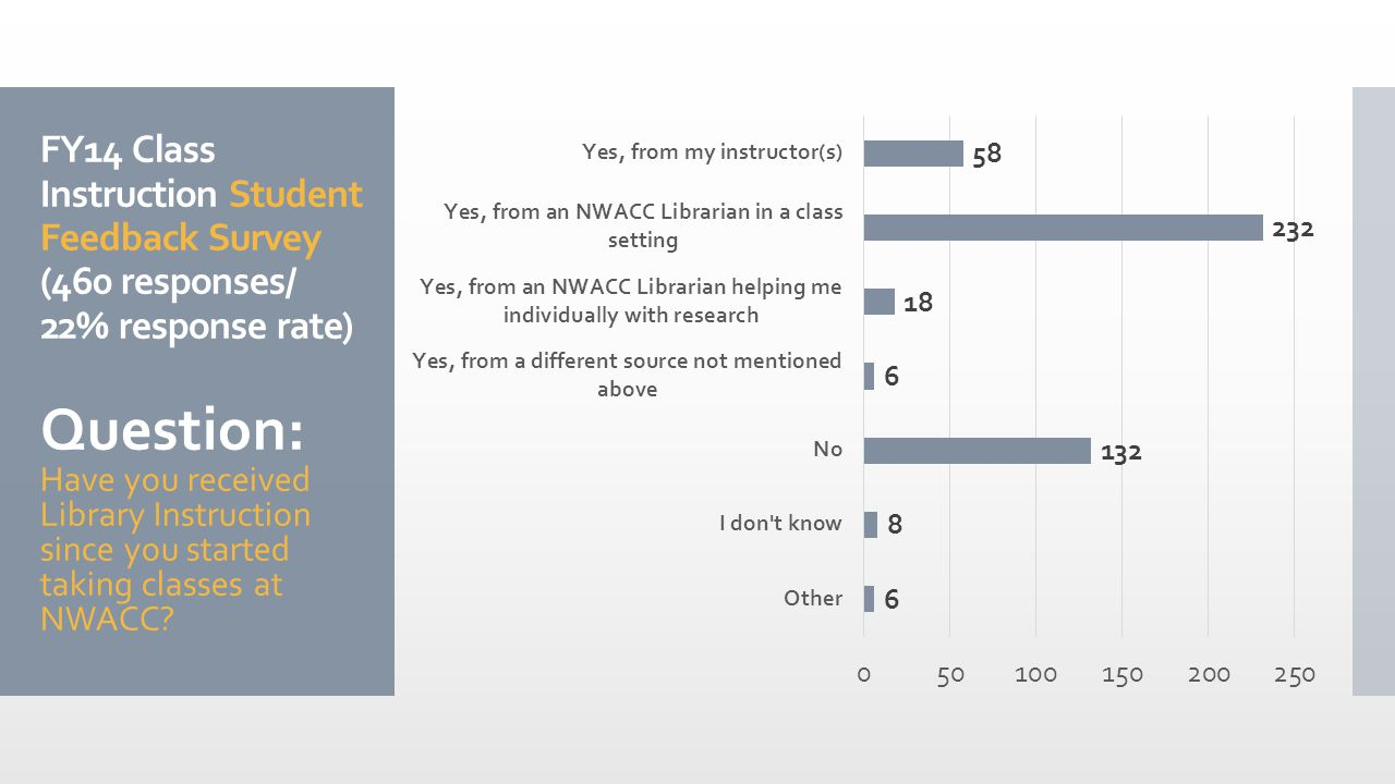 FY14 Class Instruction Student Feedback Survey (460 responses/ 22% response rate) Question: Have you received Library Instruction since you started taking classes at NWACC
