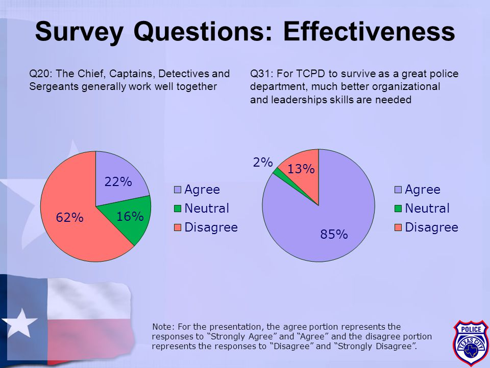 Survey Questions: Effectiveness Q20: The Chief, Captains, Detectives and Sergeants generally work well together Q31: For TCPD to survive as a great police department, much better organizational and leaderships skills are needed Note: For the presentation, the agree portion represents the responses to Strongly Agree and Agree and the disagree portion represents the responses to Disagree and Strongly Disagree .