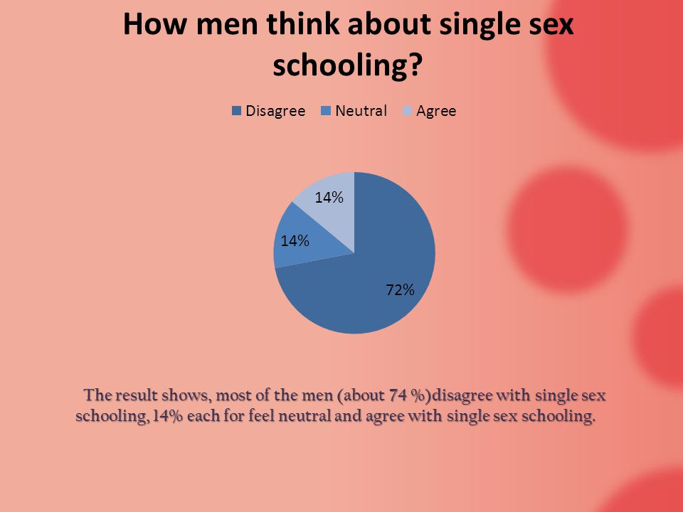 The result shows, most of the men (about 74 %)disagree with single sex schooling, 14% each for feel neutral and agree with single sex schooling.