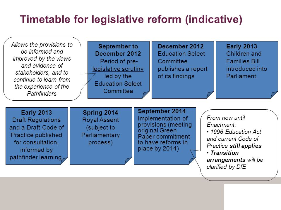 Timetable for legislative reform (indicative) September to December 2012 Period of pre- legislative scrutiny led by the Education Select Committee Allows the provisions to be informed and improved by the views and evidence of stakeholders, and to continue to learn from the experience of the Pathfinders December 2012 Education Select Committee publishes a report of its findings Early 2013 Children and Families Bill introduced into Parliament.