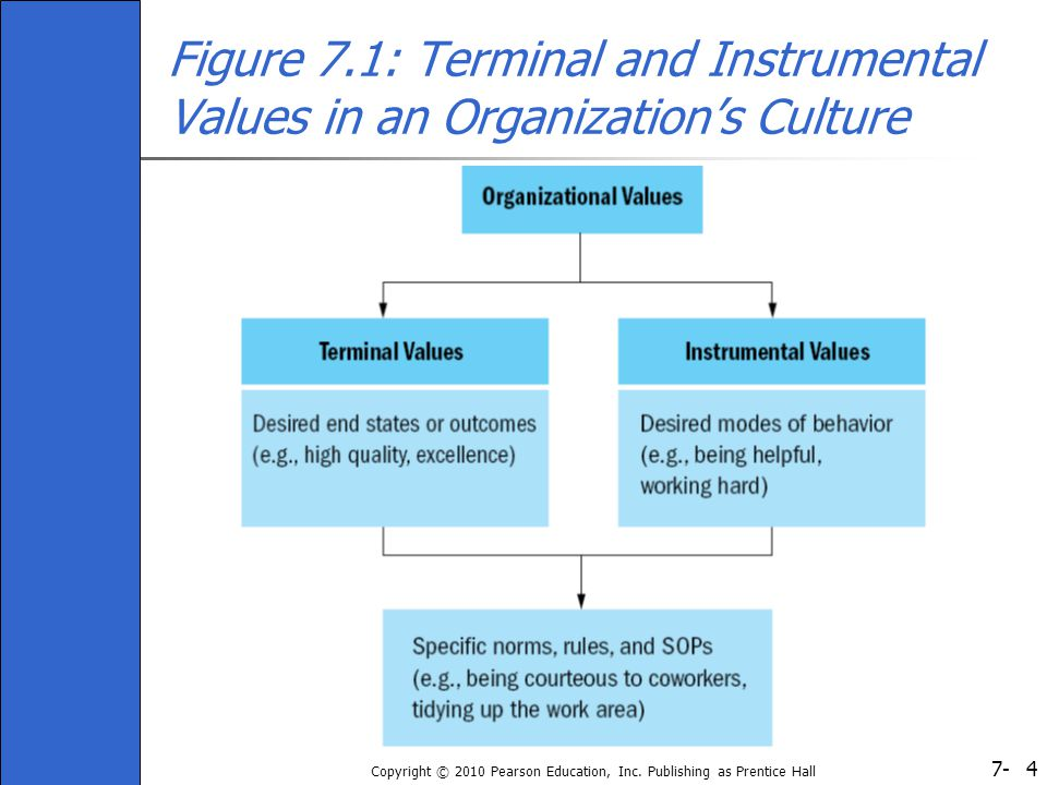 7- Copyright © 2010 Pearson Education, Inc. Publishing as Prentice Hall 4 Figure 7.1: Terminal and Instrumental Values in an Organization's Culture