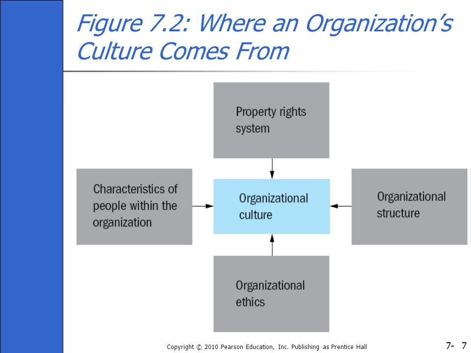7- Copyright © 2010 Pearson Education, Inc. Publishing as Prentice Hall 7 Figure 7.2: Where an Organization's Culture Comes From