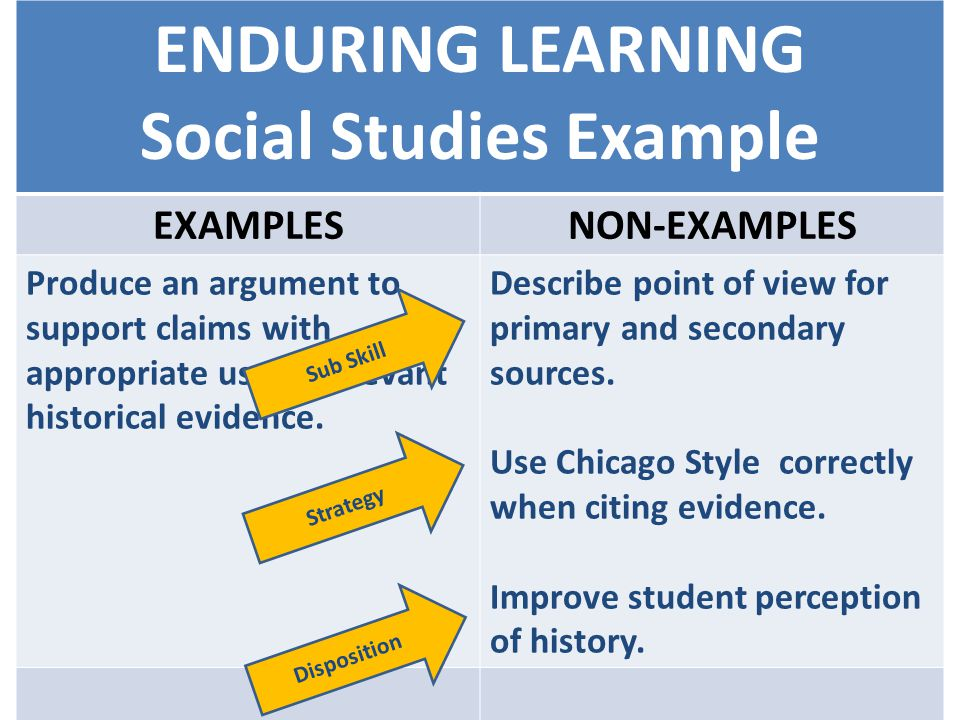 ENDURING LEARNING Social Studies Example EXAMPLESNON-EXAMPLES Produce an argument to support claims with appropriate use of relevant historical evidence.
