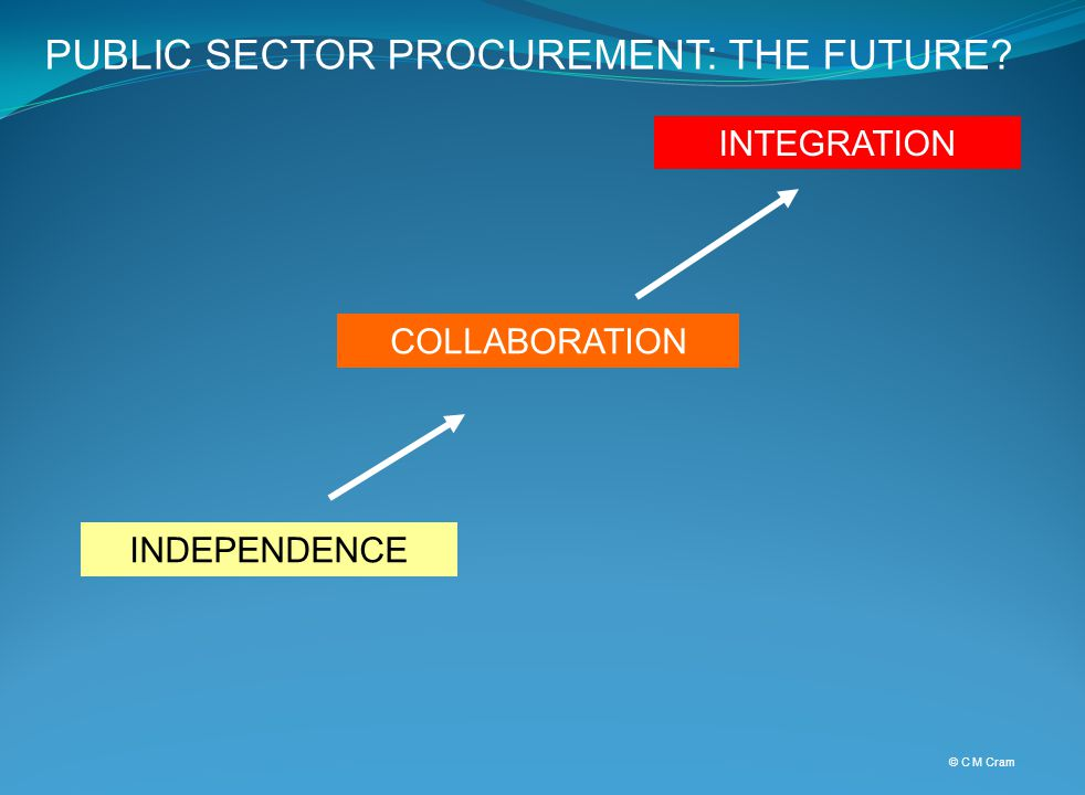 INDEPENDENCE COLLABORATION INTEGRATION © C M Cram PUBLIC SECTOR PROCUREMENT: THE FUTURE