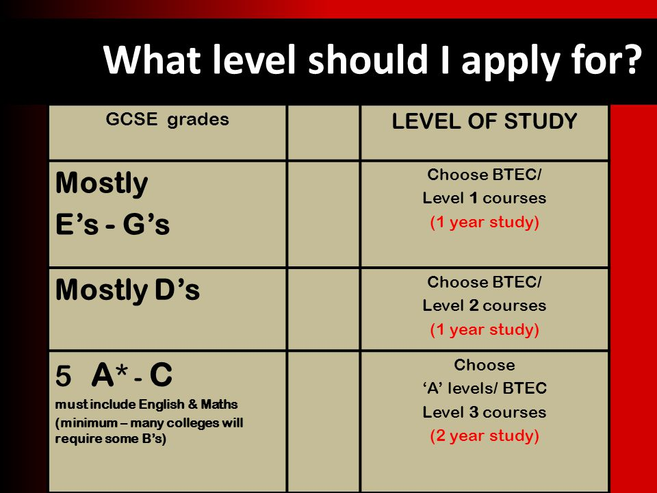 What level should I apply for.