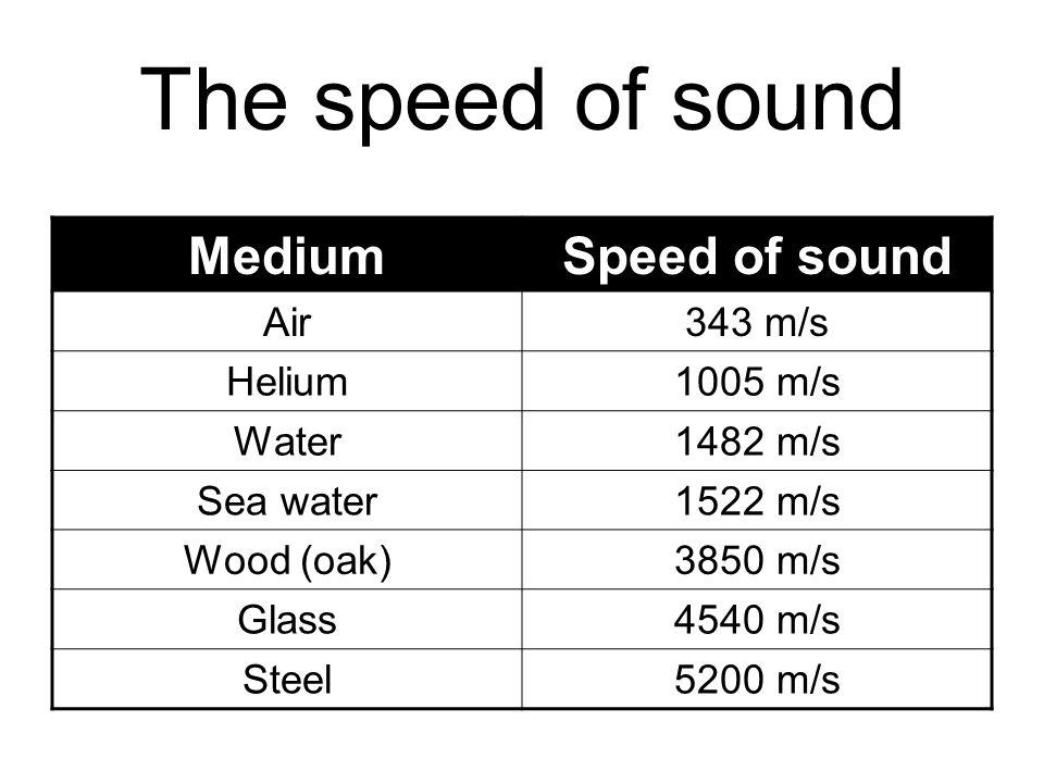 The speed of sound MediumSpeed of sound Air343 m/s Helium1005 m/s Water1482 m/s Sea water1522 m/s Wood (oak)3850 m/s Glass4540 m/s Steel5200 m/s