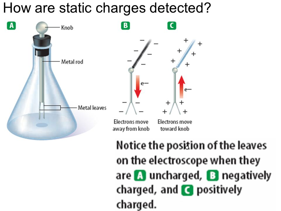 How are static charges detected