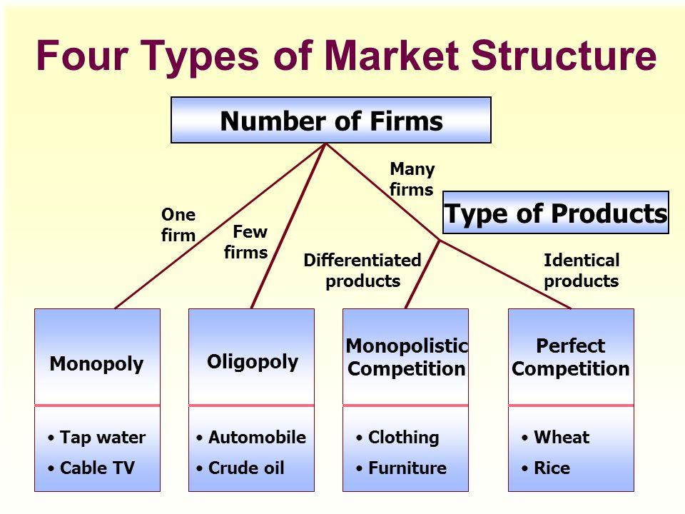 oligopoly market structure essay Writework is the biggest source online where you can find thousands of free school & college essays, research & term papers, book reports in over 190 categories.