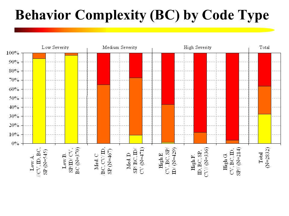 Behavior Complexity (BC) by Code Type