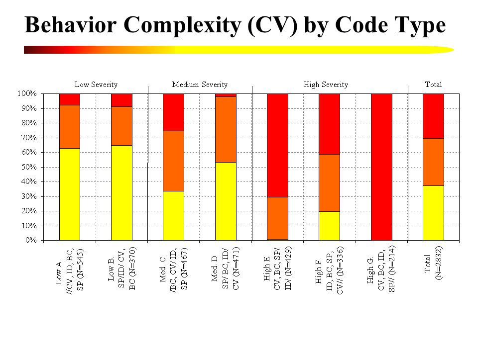 Behavior Complexity (CV) by Code Type